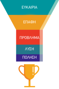 sales funnel socialme
