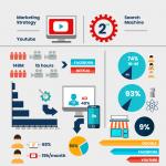 Στατιστικά του Youtube για επιχειρήσεις