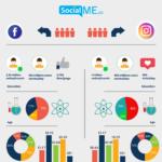Ποιο είναι το διαφημιστικό κοινό του Facebook και του Instagram;