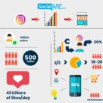 Στατιστικά του Instagram για να αυξήσετε τις πωλήσεις σας!
